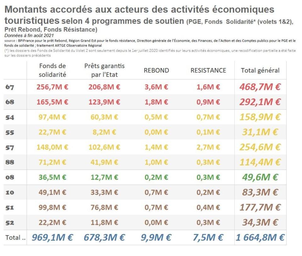 tableau_montants_par_dispo_sept2021.jpg